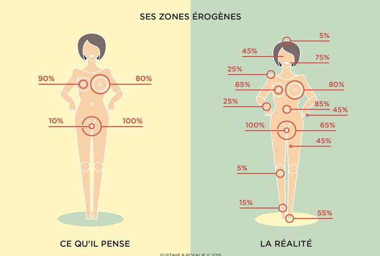 les 10 zones érogènes chez la femme